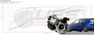 HPT #ARTICLE7 STAGE 2 Turbo IS38 for VW Golf VII R 2.0 295HP